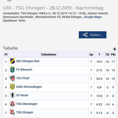 Weihnachtsturniere D1 und E2 – Ergebnis des E2-Turniers in Ehingen
