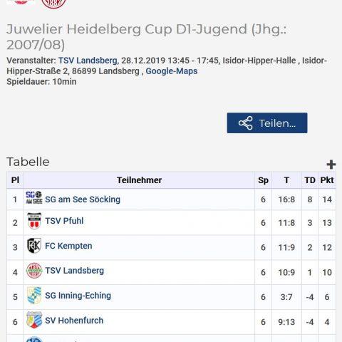 Weihnachtsturniere D1 und E2 – Ergebnis des D1-Turniers in Landsberg