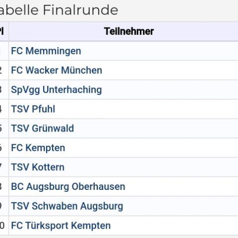 Tabelle Finalrunde der D1 in Kempten